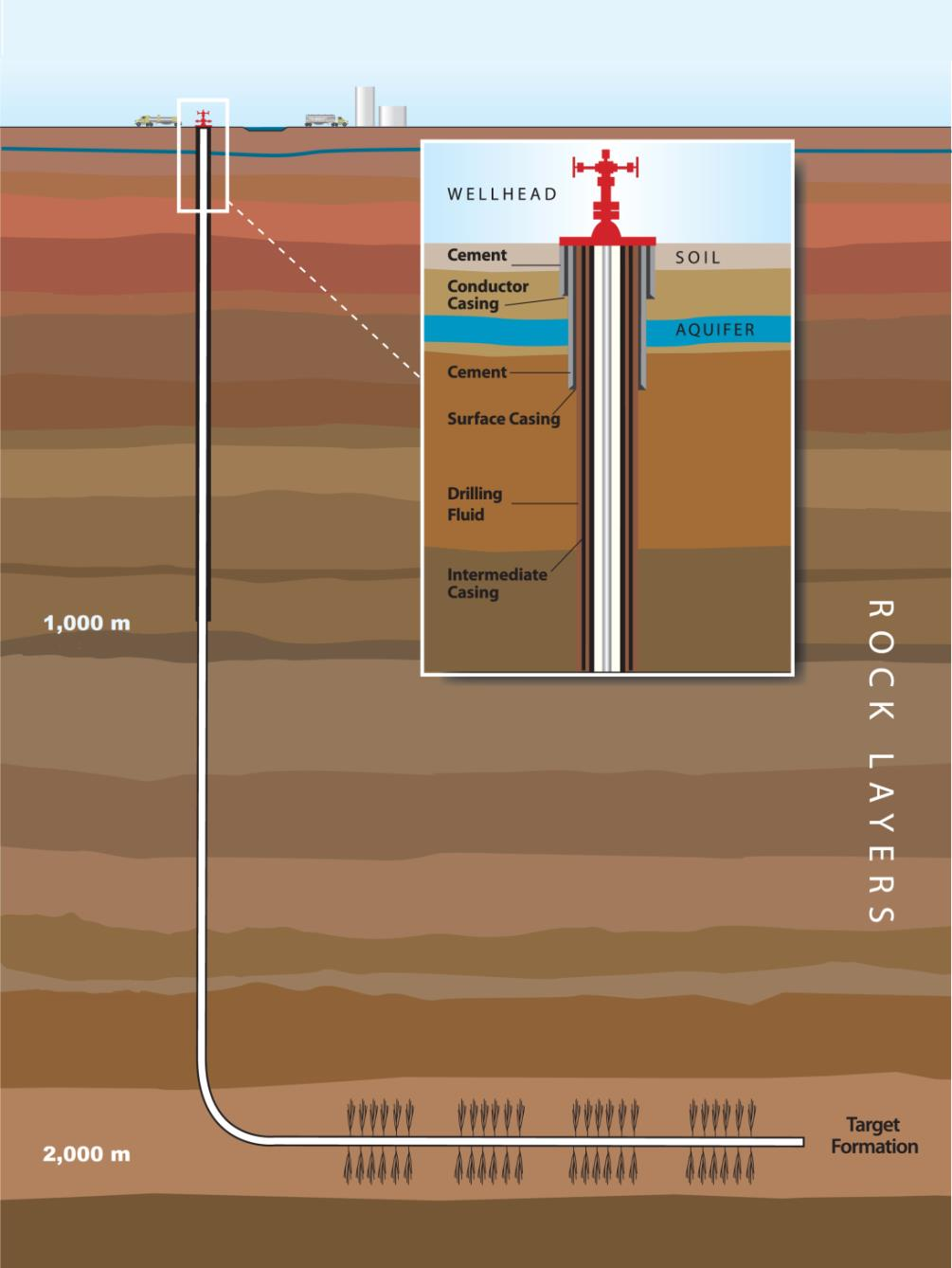 about shale gas fracking inquiry fracking inquiry diagram of horizontal well
